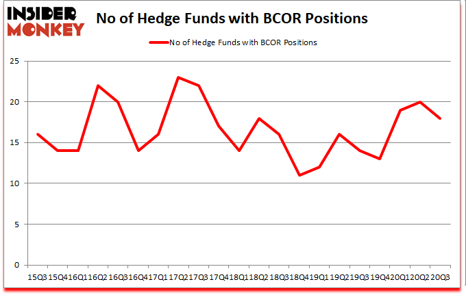 Is BCOR A Good Stock To Buy?
