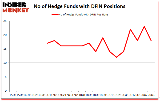 Is DFIN A Good Stock To Buy?