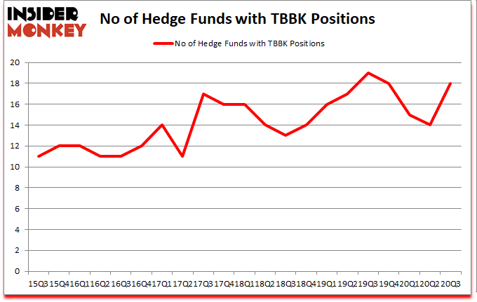 Is TBBK A Good Stock To Buy?