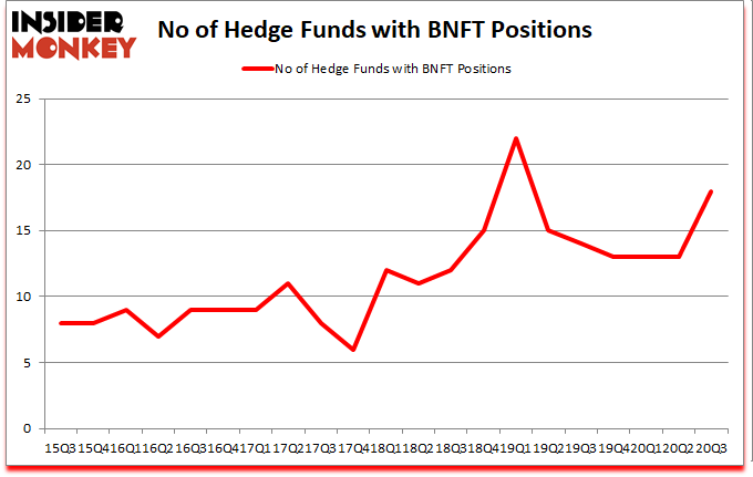 Is BNFT A Good Stock To Buy?