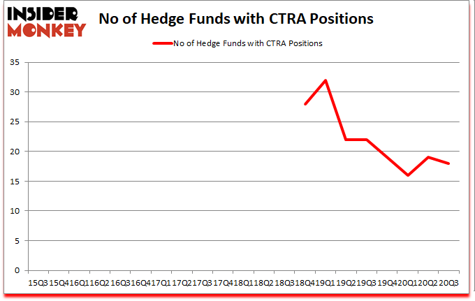 Is CTRA A Good Stock To Buy?