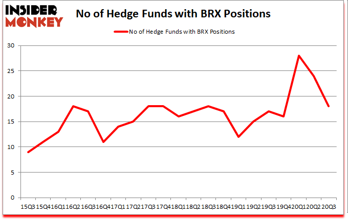 Is BRX A Good Stock To Buy?