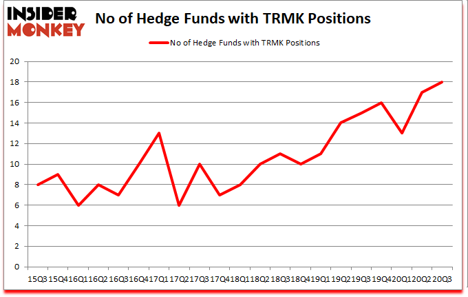 Is TRMK A Good Stock To Buy?