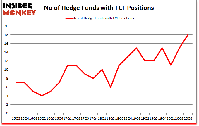 Is FCF A Good Stock To Buy?
