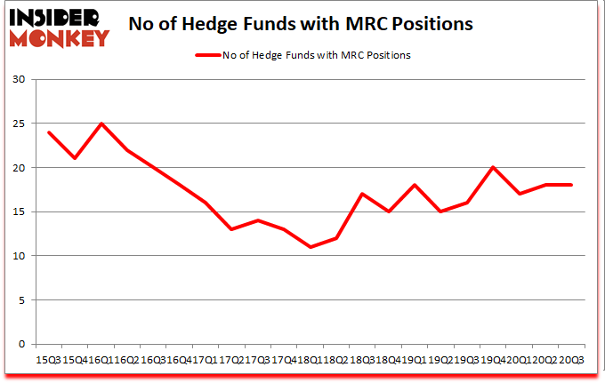 Is MRC A Good Stock To Buy?