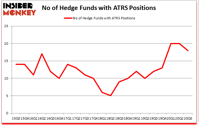Is ATRS A Good Stock To Buy?