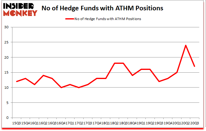 Is ATHM A Good Stock To Buy?