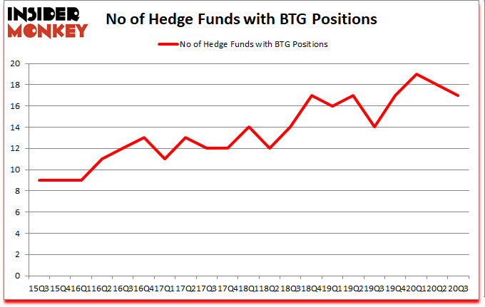 Is BTG A Good Stock To Buy?