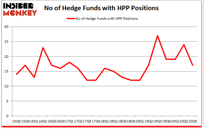 Is HPP A Good Stock To Buy?