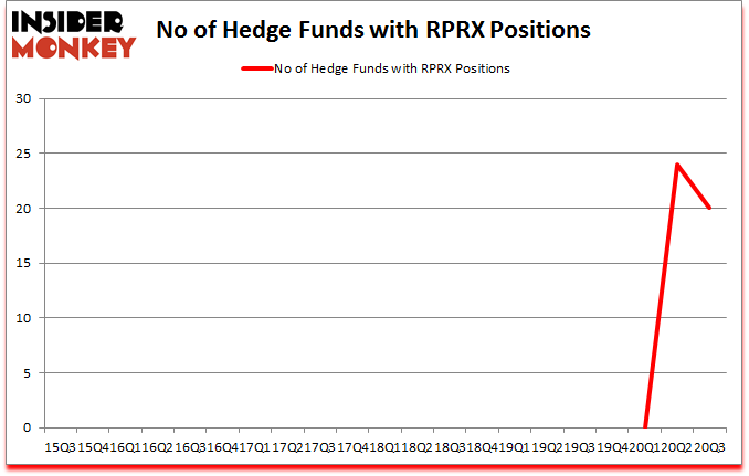 Is RPRX A Good Stock To Buy?