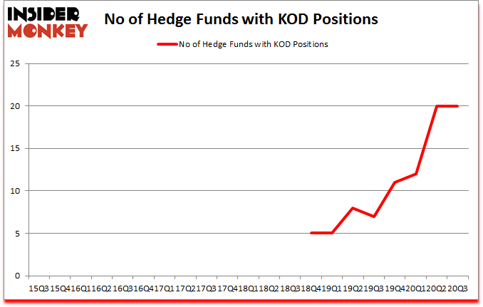 Is KOD A Good Stock To Buy?