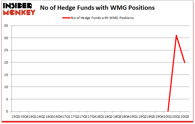 Is WMG A Good Stock To Buy?