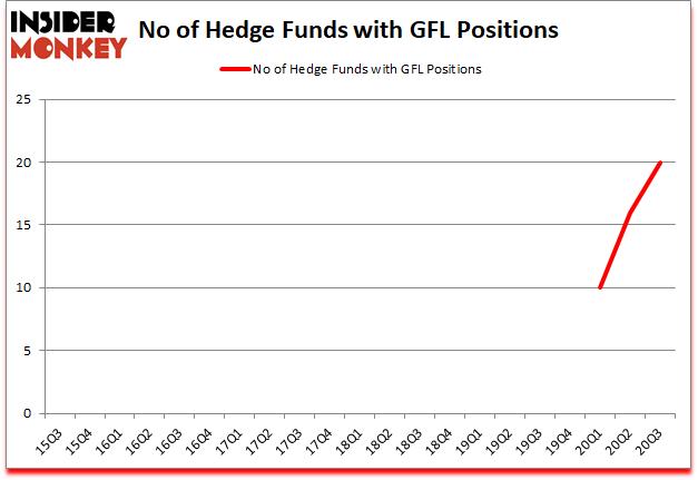 Is GFL A Good Stock To Buy?