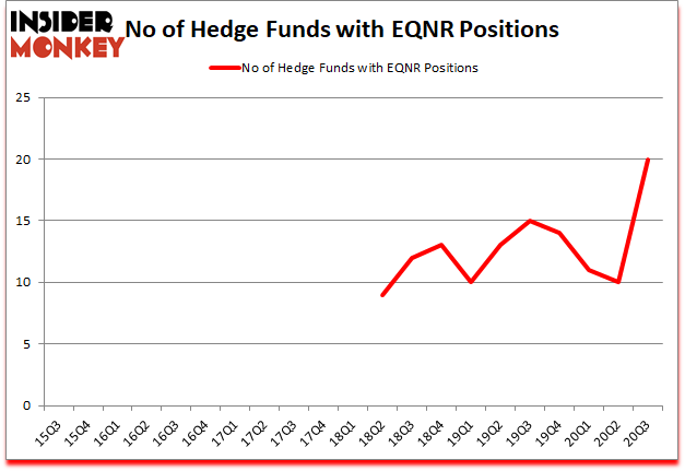 Is EQNR A Good Stock To Buy?