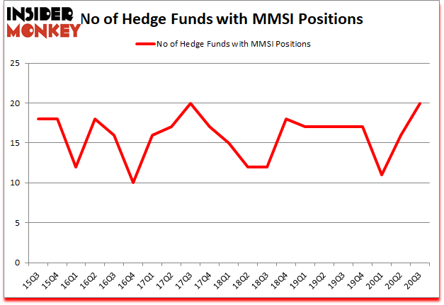 Is MMSI A Good Stock To Buy?