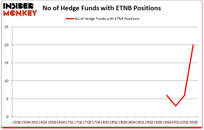 Is ETNB A Good Stock To Buy?