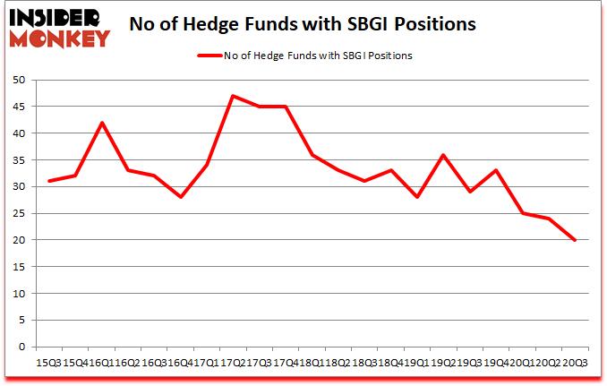Is SBGI A Good Stock To Buy?