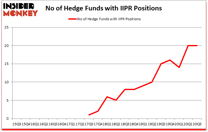 Is IIPR A Good Stock To Buy?