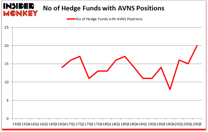 Is AVNS A Good Stock To Buy?