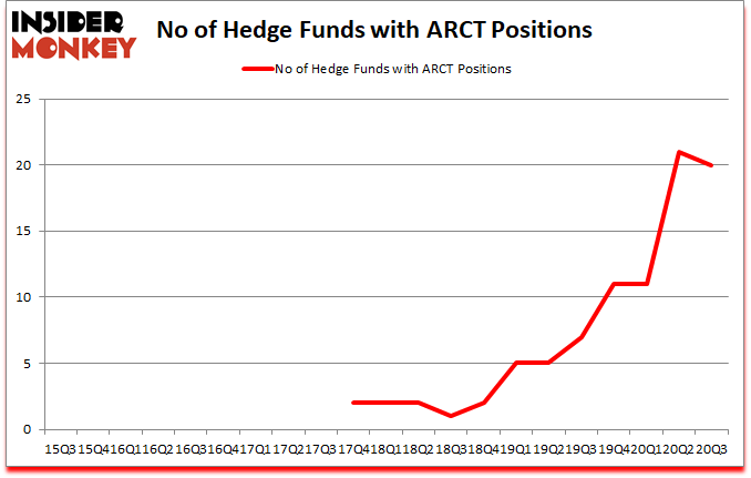 Is ARCT A Good Stock To Buy?