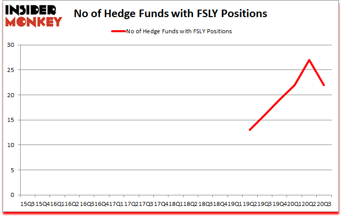 Is FSLY A Good Stock To Buy?