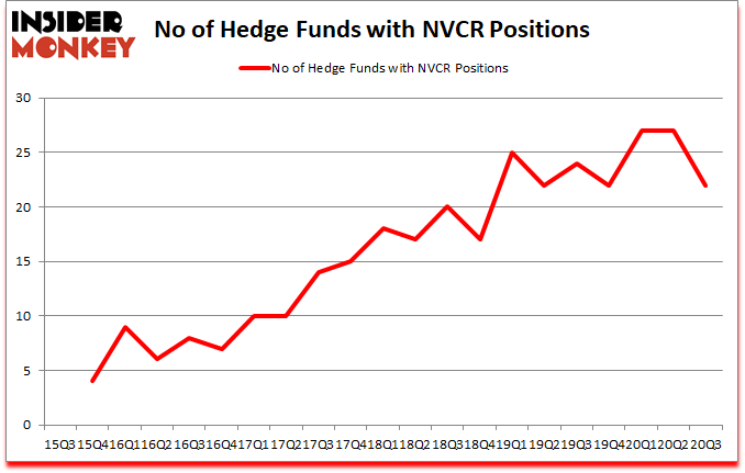 Is NVCR A Good Stock To Buy?