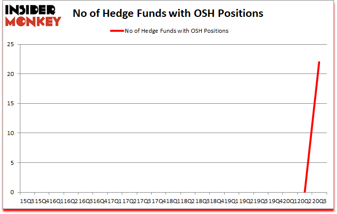 Is OSH A Good Stock To Buy?