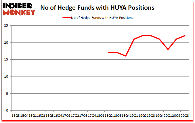 Is HUYA A Good Stock To Buy?
