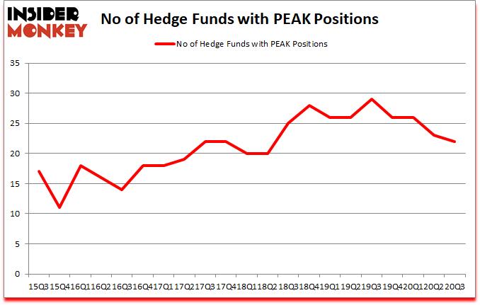 Is PEAK A Good Stock To Buy?