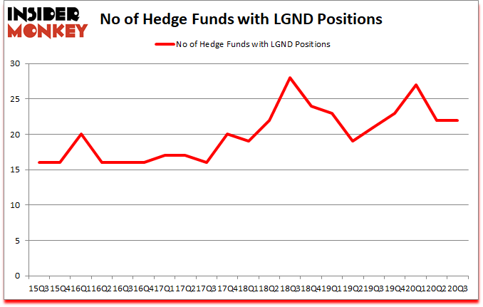 Is LGND A Good Stock To Buy?