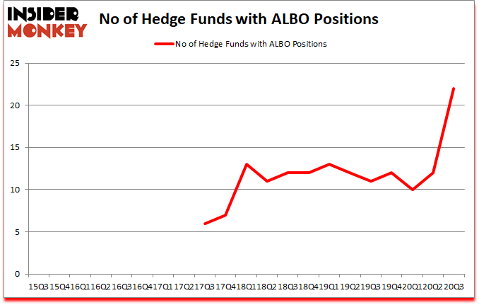 Is ALBO A Good Stock To Buy?