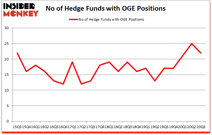 Is OGE A Good Stock To Buy?