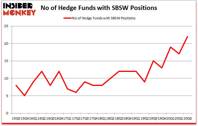 Is SBSW A Good Stock To Buy?