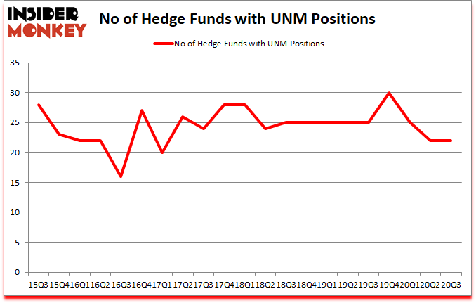 Is UNM A Good Stock To Buy?
