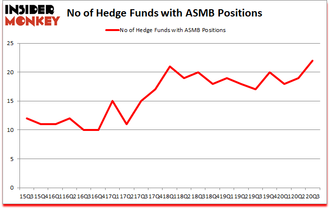 Is ASMB A Good Stock To Buy?