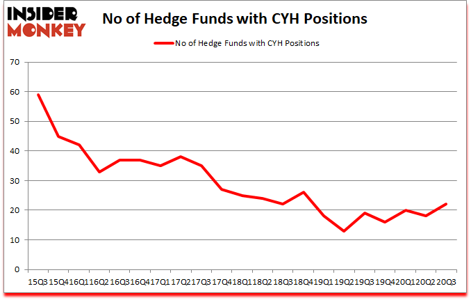 Is CYH A Good Stock To Buy?