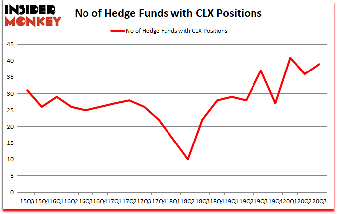 Is CLX A Good Stock To Buy?