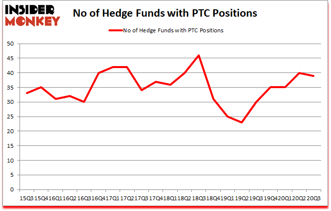 Is PTC A Good Stock To Buy?
