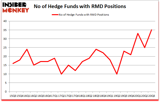 Is RMD A Good Stock To Buy?