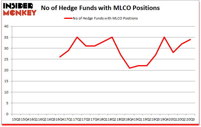 Is MLCO A Good Stock To Buy?