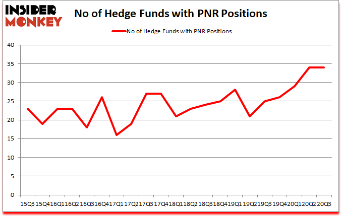 Is PNR A Good Stock To Buy?