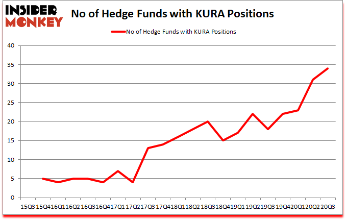 Is KURA A Good Stock To Buy?
