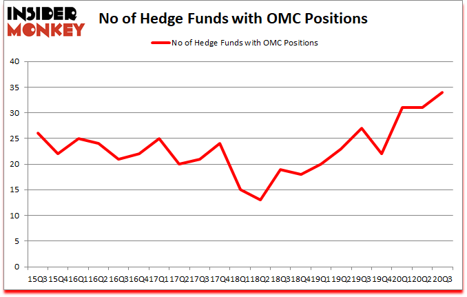 Is OMC A Good Stock To Buy?
