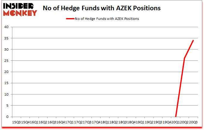 Is AZEK A Good Stock To Buy?
