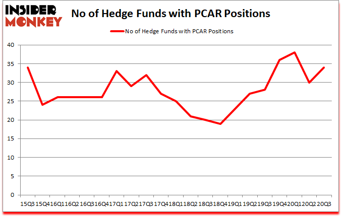 Is PCAR A Good Stock To Buy?