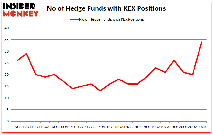 Is KEX A Good Stock To Buy?