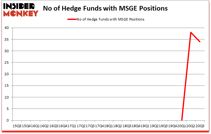 Is MSGE A Good Stock To Buy?