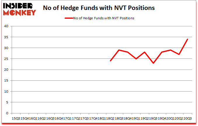 Is NVT A Good Stock To Buy?