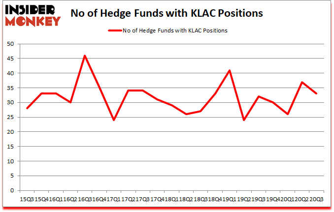 Is KLAC A Good Stock To Buy?