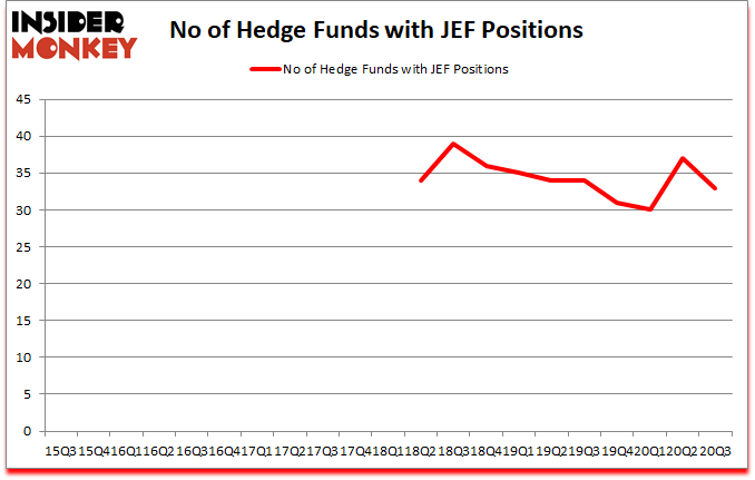 Is JEF A Good Stock To Buy?